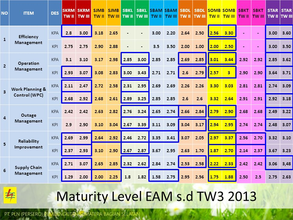 Maturity Level EAM s.d TW3 2013 NOITEMDES SKRM TW II SKRM TW III SJMB TW II SJMB TW III SBKL TW II SBKL TW III SBAM TW II SBAM TW III SBDL TW II SBDL TW III SOMB TW II SOMB TW III SBKT TW II SBKT TW III STAR TW II STAR TW III 1 Efficiency Management KPA2.83.003.182.65--3.002.202.642.502.563.30--3.003.60 KPI2.75 2.902.88--3.53.502.001.002.002.50--3.003.50 2 Operation Management KPA3.13.103.172.982.853.002.85 2.692.853.013.442.92 2.853.62 KPI2.933.073.082.833.003.432.71 2.62.792.5732.90 3.643.71 3 Work Planning & Control (WPC) KPA2.112.472.722.582.312.952.69 2.26 3.303.032.81 2.743.09 KPI2.682.922.682.612.893.252.85 2.6 3.322.642.91 2.923.18 4 Outage Management KPA2.42 2.632.822.763.242.652.742.662.842.792.902.68 2.493.22 KPI2.92.903.103.042.673.393.113.093.043.172.942.952.74 2.483.07 5 Reliability Improvement KPA2.692.992.642.922.462.723.353.413.072.052.973.372.562.703.323.10 KPI2.372.933.102.902.672.873.672.952.631.701.872.702.142.373.673.23 6 Supply Chain Management KPA2.713.072.652.852.322.622.842.742.532.582.222.332.42 3.063,48 KPI1.292.00 2.251.81.821.582.752.952.561.751.882.502.52.752.63