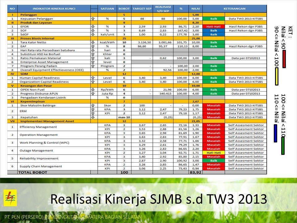 Realisasi Kinerja SJMB s.d TW3 2013 KET : Nilai < 90 100 <= Nilai < 110 90 <= Nilai < 100 110 <= Nilai