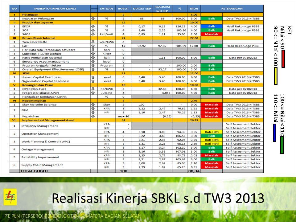 Realisasi Kinerja SBKL s.d TW3 2013 KET : Nilai < 90 100 <= Nilai < 110 90 <= Nilai < 100 110 <= Nilai