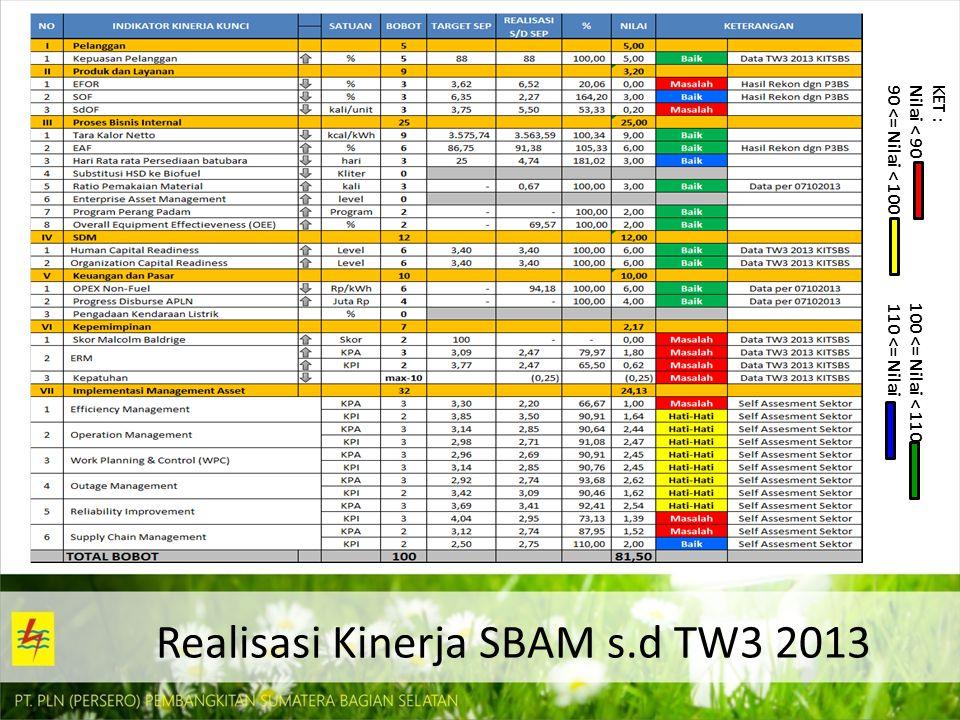 Realisasi Kinerja SBAM s.d TW3 2013 KET : Nilai < 90 100 <= Nilai < 110 90 <= Nilai < 100 110 <= Nilai