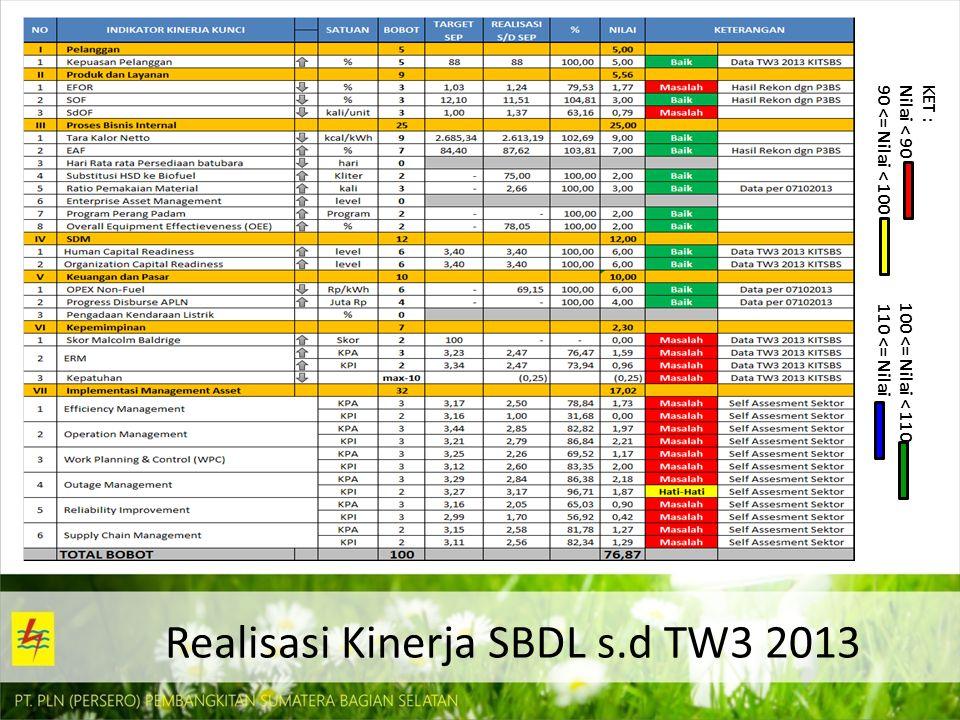 Realisasi Kinerja SBDL s.d TW3 2013 KET : Nilai < 90 100 <= Nilai < 110 90 <= Nilai < 100 110 <= Nilai
