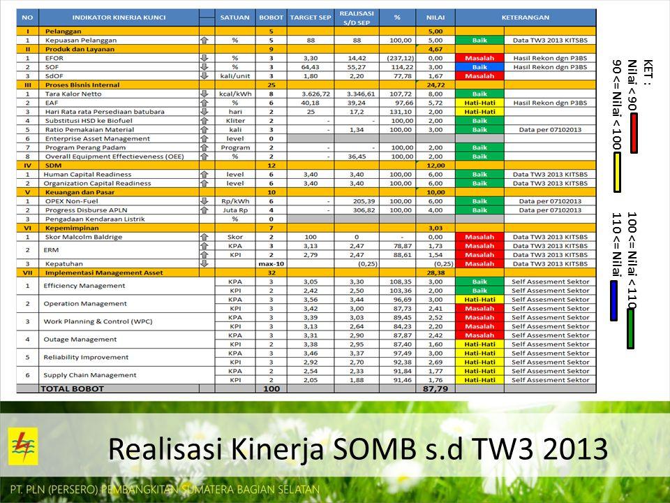 Realisasi Kinerja SOMB s.d TW3 2013 KET : Nilai < 90 100 <= Nilai < 110 90 <= Nilai < 100 110 <= Nilai