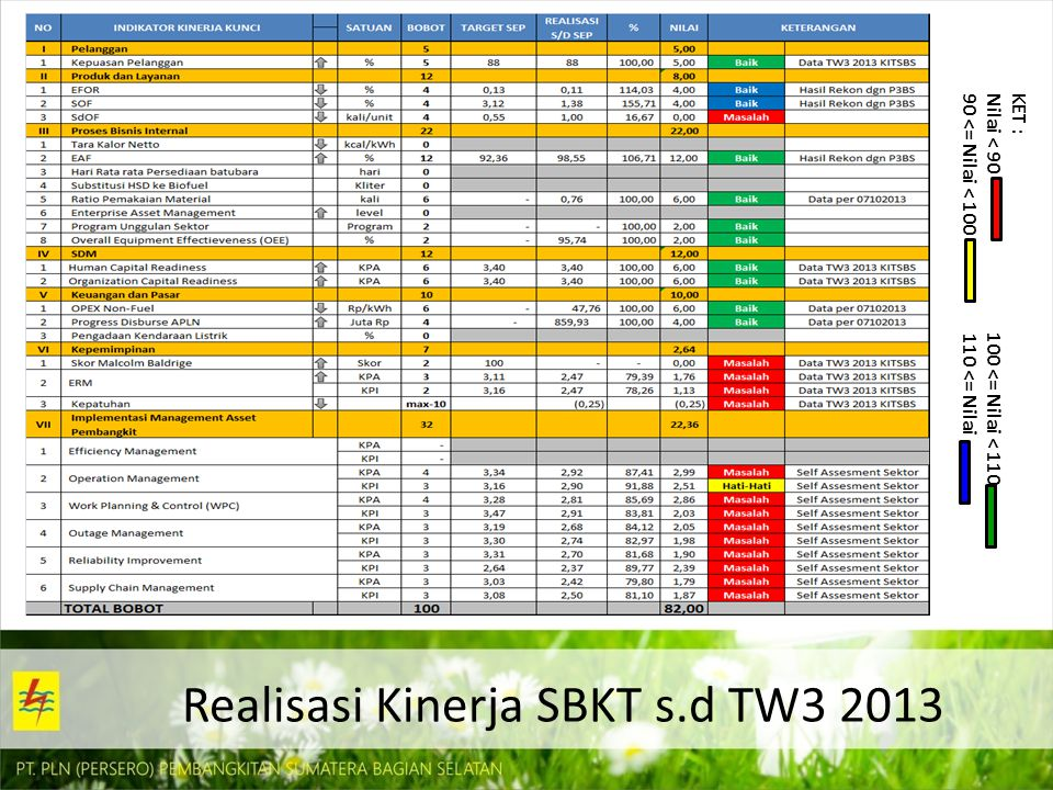Realisasi Kinerja SBKT s.d TW3 2013 KET : Nilai < 90 100 <= Nilai < 110 90 <= Nilai < 100 110 <= Nilai