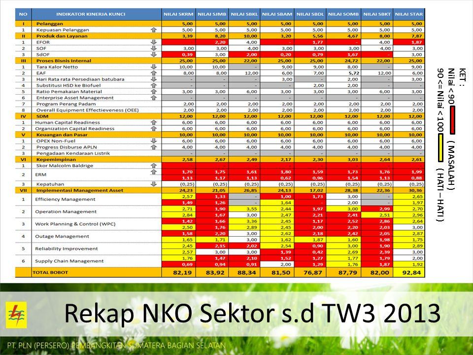 Rekap NKO Sektor s.d TW3 2013 KET : Nilai < 90 ( MASALAH ) 90 <= Nilai < 100 ( HATI – HATI )