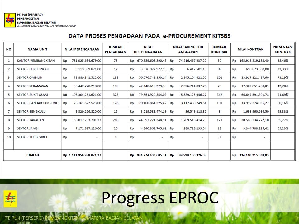 Progress EPROC