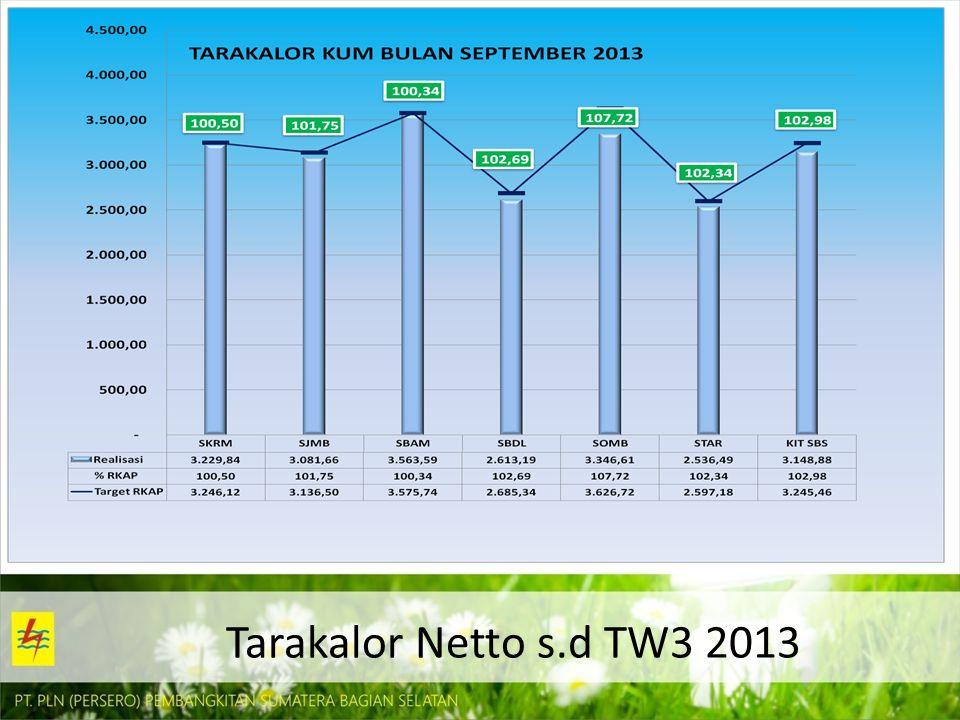 Tarakalor Netto s.d TW3 2013