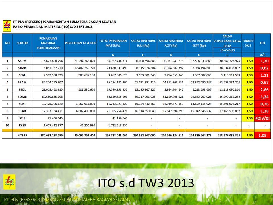 ITO s.d TW3 2013