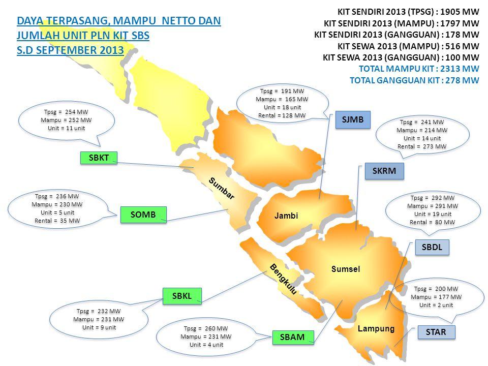 Data Kesiapan Pembangkit Lampung Sumsel Bengkulu Jambi Sumbar STAR SBDL SKRM SJMB SBAM SBKL SBKT SOMB DAYA TERPASANG, MAMPU NETTO DAN JUMLAH UNIT PLN