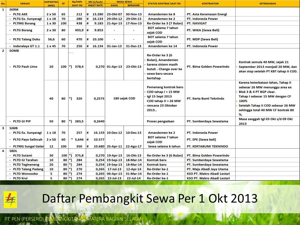 Overall Equipment Effectiveness s.d TW3 2013