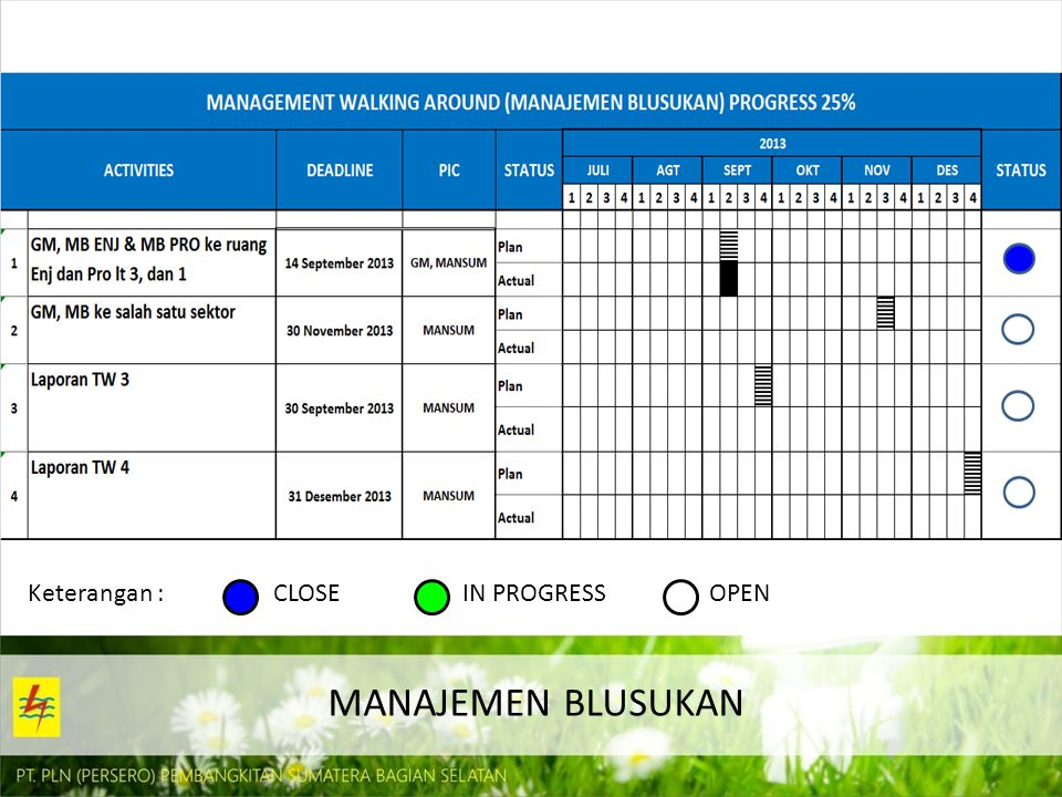 MANAJEMEN BLUSUKAN Keterangan : CLOSE IN PROGRESS OPEN