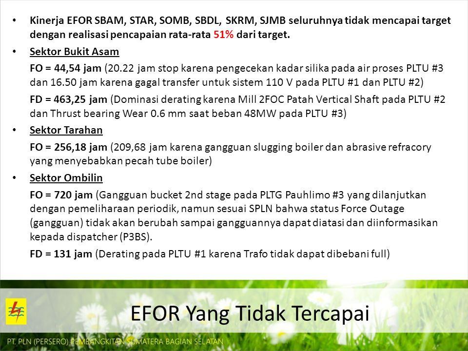 Sektor Bandar Lampung FO = 517.8 jam ( 57,60 jam stop karena gangguan Gearbox pompa patah pada PLTG Tarahan dan 88,52 jam stop karena Exhaust membara pada PLTD Teluk Betung #5) FD = 220 jam (Dearating pada PLTP Ulubelu #2) Sektor Keramasan FO = 175,61 jam ( 68,83 jam stop karena gangguan alarm generator over excitation fault) FD = 220 jam (Derating pada PLTG Jakabaring #3) Sektor Jambi FO = 174,4 jam ( Pada PLTD #1 = 29,37 jam stop karena gangguan keretakan air intake cylinder 6A.
