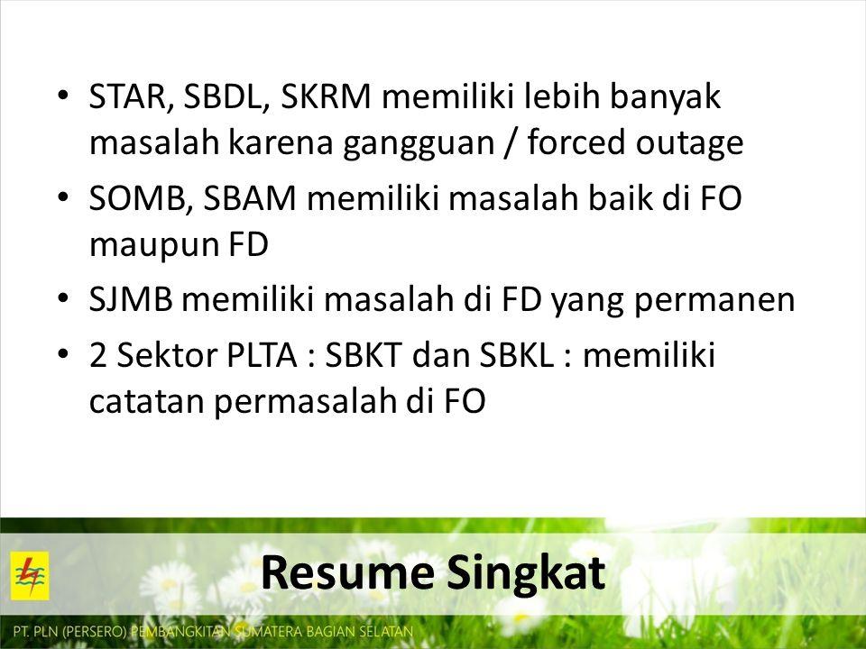 Resume Singkat STAR, SBDL, SKRM memiliki lebih banyak masalah karena gangguan / forced outage SOMB, SBAM memiliki masalah baik di FO maupun FD SJMB me