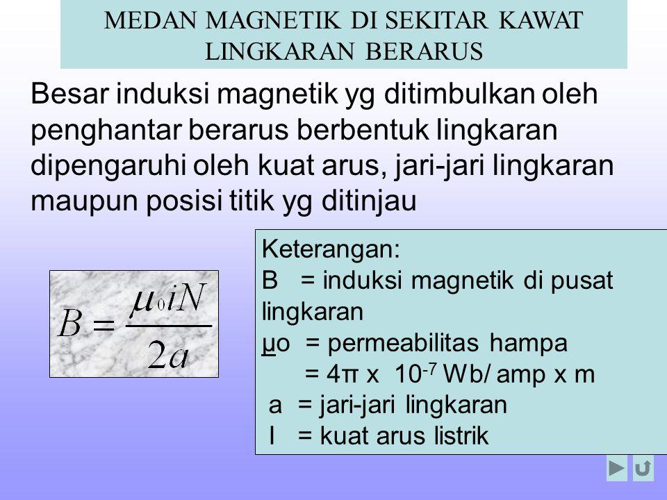 Keterangan: B = induksi magnetik di pusat lingkaran μο = permeabilitas hampa = 4π x 10 -7 Wb/ amp x m a = jari-jari lingkaran I = kuat arus listrik ME