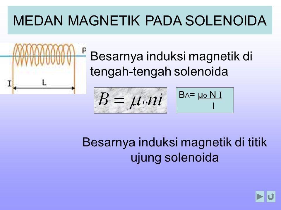 B A = μ ο N I l MEDAN MAGNETIK PADA SOLENOIDA Besarnya induksi magnetik di tengah-tengah solenoida Besarnya induksi magnetik di titik ujung solenoida