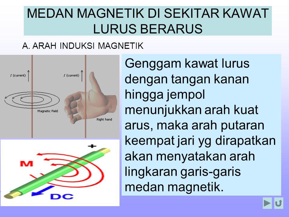 Keterangan: B = induksi magnetik μο = permeabilitas hampa = 4π x 10 -7 Wb/ amp.m a = jarak dari kawat berarus I = kuat arus listrik MEDAN MAGNETIK DI SEKITAR KAWAT LURUS BERARUS Induksi magnetik (B) berupa garis singgung pada garis induksi magnetik.