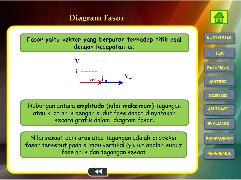 imim VmVm ωtωt V i Diagram Fasor Fasor yaitu vektor yang berputar terhadap titik asal dengan kecepatan ω. Nilai sesaat dari arus atau tegangan adalah
