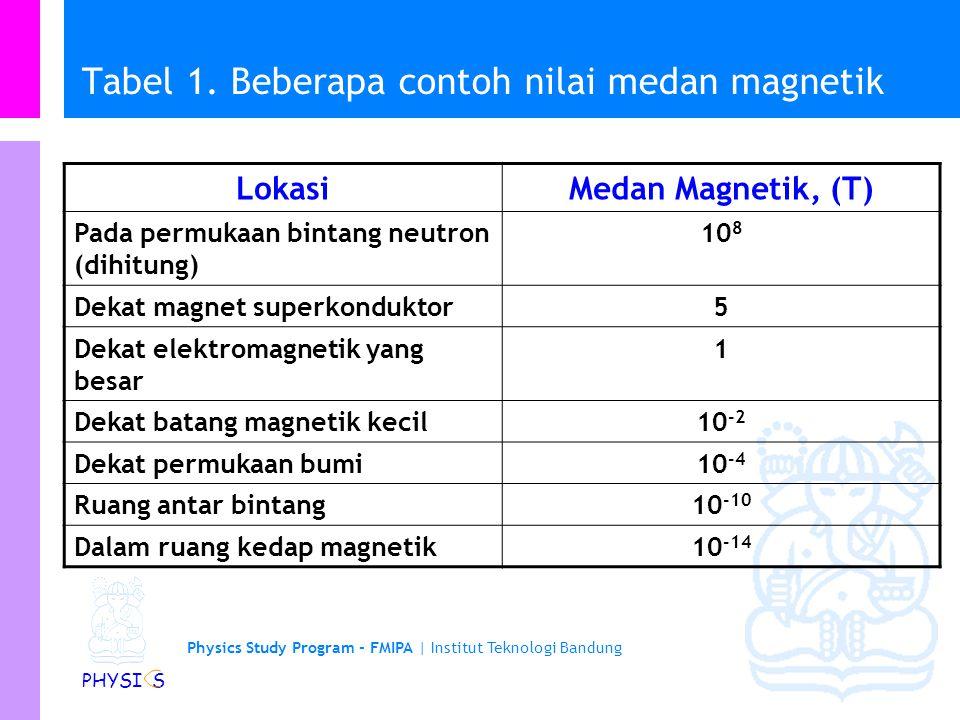 Physics Study Program - FMIPA   Institut Teknologi Bandung PHYSI S Gaya Magnetik … Satuan SI untuk B adalah tesla (T) 1 tesla = 1 newton / (coulomb.meter/second) = 1 newton / (ampere.meter) Satuan yang lebih awal untuk B (bukan SI) adalah gauss.