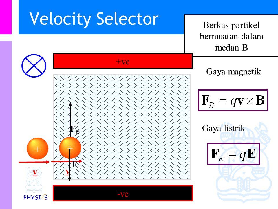 Physics Study Program - FMIPA   Institut Teknologi Bandung PHYSI S Selektor kecepatan & Gaya Lorentz -ve +ve + FEFE FBFB Gaya magnetik Gaya listrik Gaya Total Gaya Lorentz