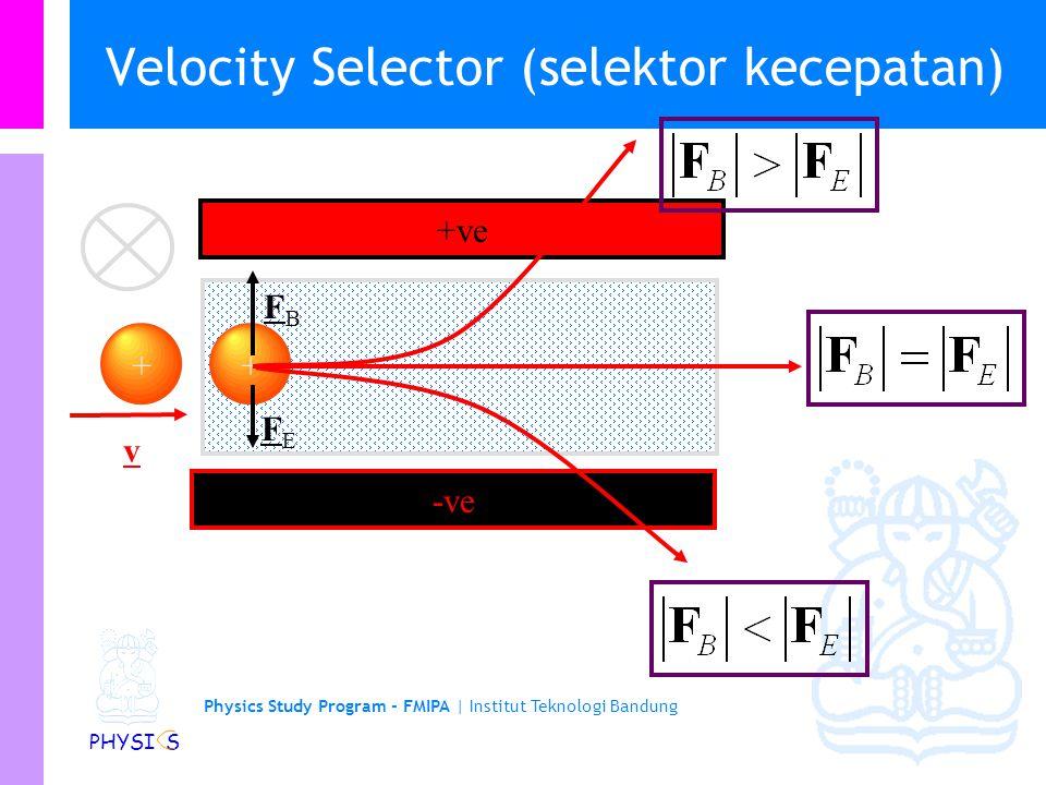 Physics Study Program - FMIPA | Institut Teknologi Bandung PHYSI S Velocity Selector v FBFB + Berkas partikel bermuatan dalam medan B + v -ve +ve + FE
