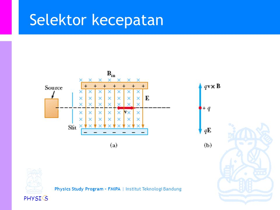 Physics Study Program - FMIPA   Institut Teknologi Bandung PHYSI S Velocity Selector (selektor kecepatan) -ve +ve + FEFE + v FBFB FBFB