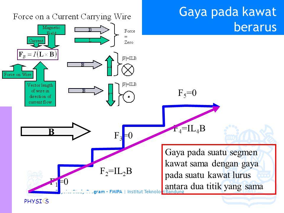Physics Study Program - FMIPA   Institut Teknologi Bandung PHYSI S Gaya pada suatu kawat berarus… Gaya pada kawat Vector panjang kawat searah dengan arah arus Arus Medan Magnetik L B Gaya = NOL B L  F =ILB B L