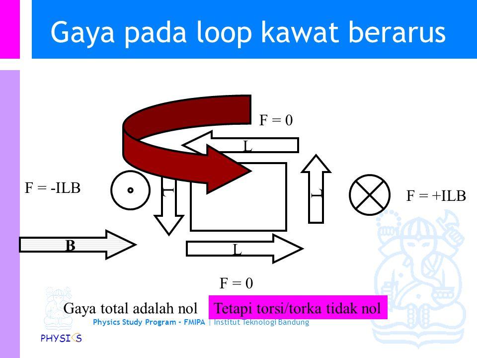Physics Study Program - FMIPA   Institut Teknologi Bandung PHYSI S Contoh soal… Gaya yang bekerja pada bagian kawat yang lurus F 1 =ILB = I (2R) B Gaya yang bekerja pada bagian kawat yang melengkung sama dengan gaya pada suatu kawat lurus antara dua titik yang sama F 2 =- ILB = -I (2R) B Gaya total:
