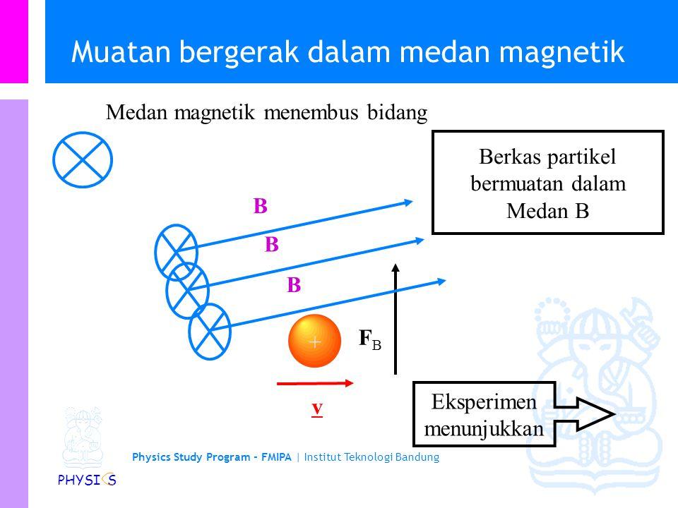Physics Study Program - FMIPA   Institut Teknologi Bandung PHYSI S Muatan bergerak dalam medan magnetik Eksperimen menunjukkan FBFB v + B B B Medan magnetik menembus bidang Berkas partikel bermuatan dalam Medan B
