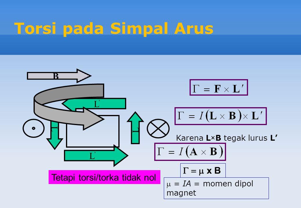 Torsi pada Simpal Arus L'L' B L L L'L' Tetapi torsi/torka tidak nol Karena L×B tegak lurus L'    x B  = IA = momen dipol magnet