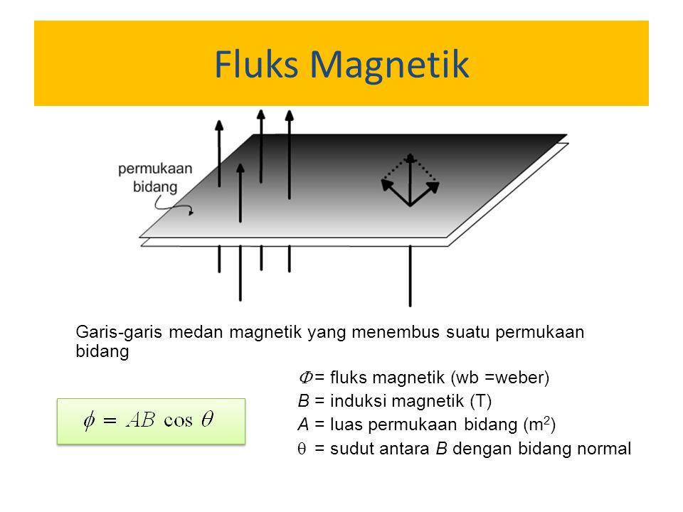 Fluks Magnetik Garis-garis medan magnetik yang menembus suatu permukaan bidang  = fluks magnetik (wb =weber) B= induksi magnetik (T) A = luas permuka