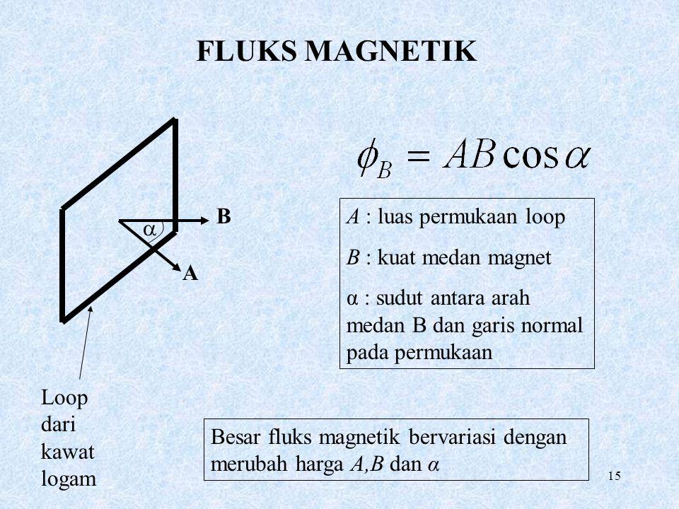 15 FLUKS MAGNETIK B A  A : luas permukaan loop B : kuat medan magnet α : sudut antara arah medan B dan garis normal pada permukaan Loop dari kawat lo