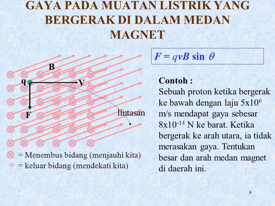 9 GAYA PADA MUATAN LISTRIK YANG BERGERAK DI DALAM MEDAN MAGNET B q V F = Menembus bidang (menjauhi kita) = keluar bidang (mendekati kita) F = qvB sin