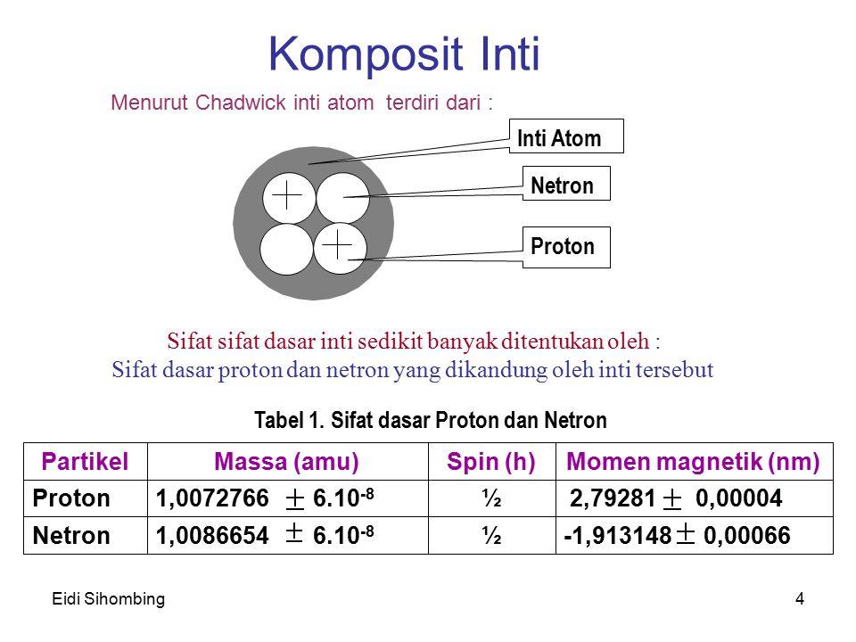 Eidi Sihombing4 Komposit Inti Menurut Chadwick inti atom terdiri dari : Inti Atom Netron Proton Sifat sifat dasar inti sedikit banyak ditentukan oleh
