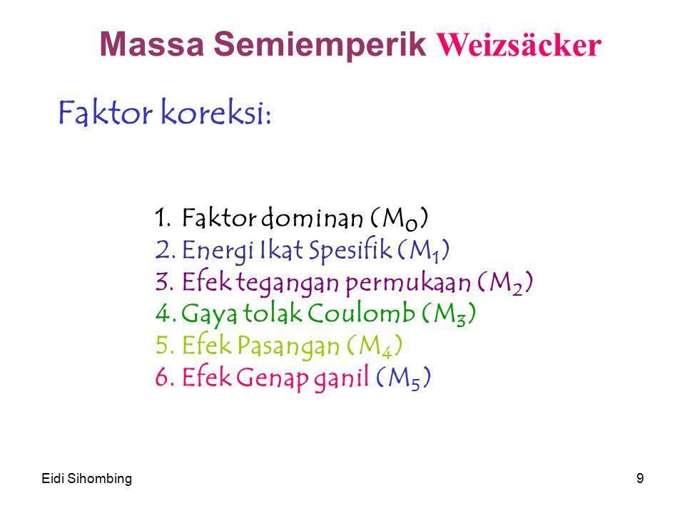 Eidi Sihombing9 1.Faktor dominan (M 0 ) 2.Energi Ikat Spesifik (M 1 ) 3.Efek tegangan permukaan (M 2 ) 4.Gaya tolak Coulomb (M 3 ) 5.Efek Pasangan (M