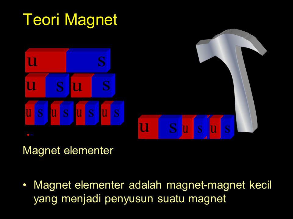 Teori Magnet Magnet elementer adalah magnet-magnet kecil yang menjadi penyusun suatu magnet Magnet elementer