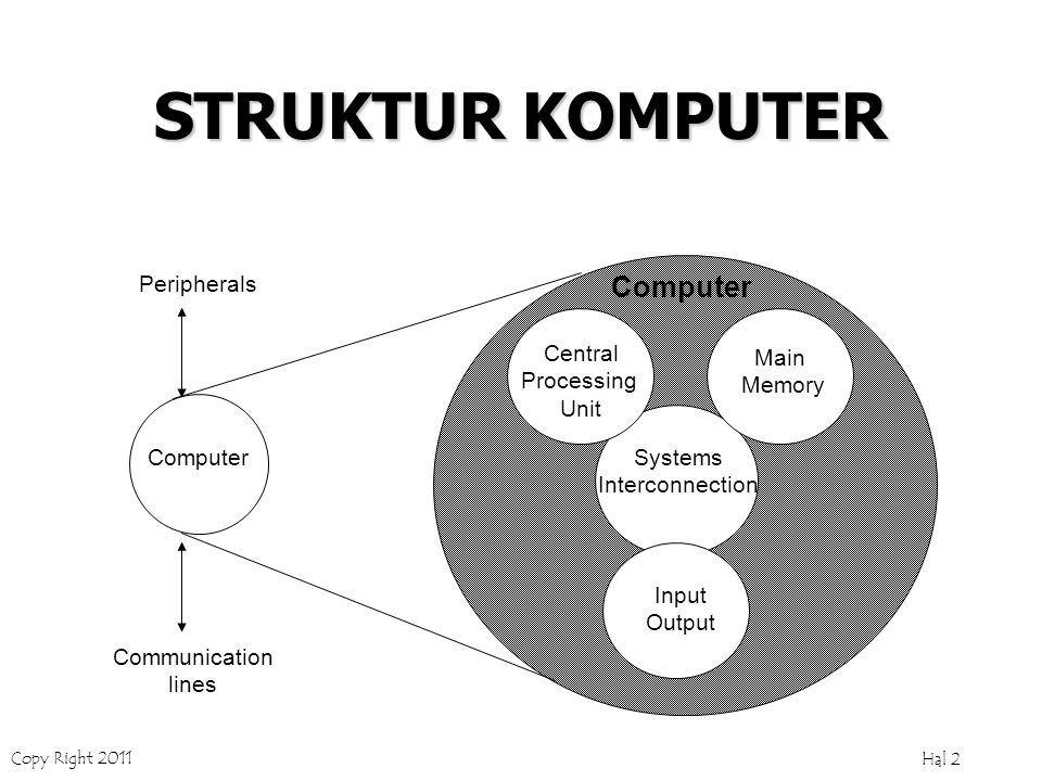 Copy Right 2011 Hal 2 STRUKTUR KOMPUTER Computer Peripherals Communication lines Main Memory Input Output Systems Interconnection Central Processing Unit Computer