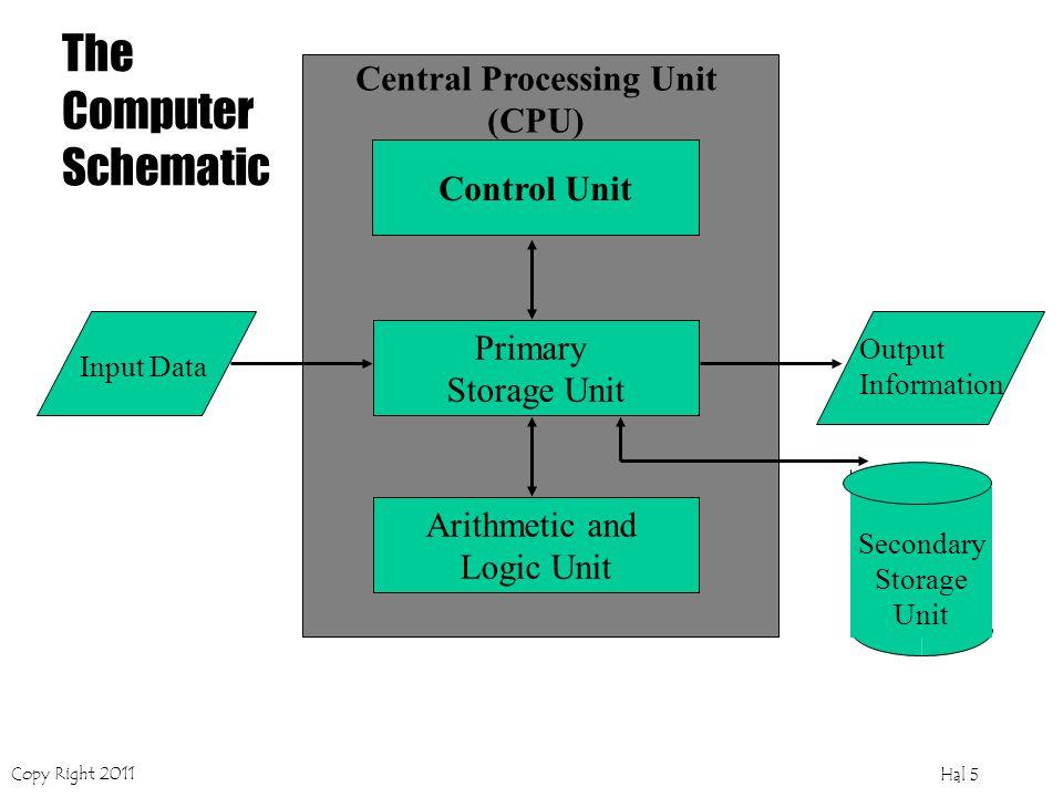 Copy Right 2011 Hal 4 ORGANISASI KOMPUTER Terletak dalam koordinasi motherboard komputer Terletak sebagai peralatan tambahan yang dihubungkan dengan motherboard