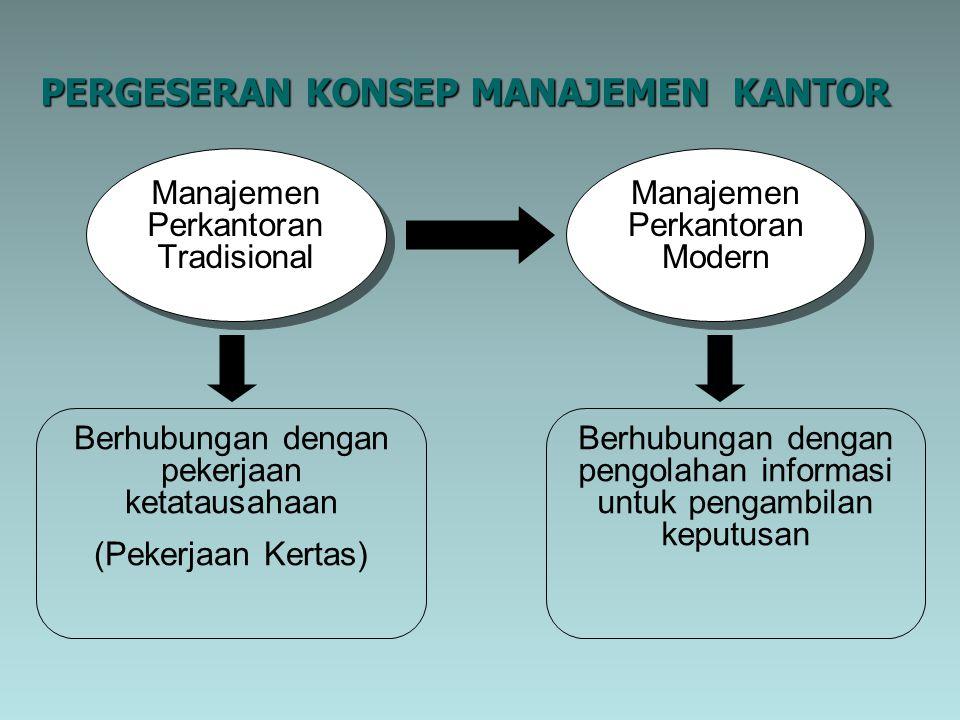 PERGESERAN KONSEP MANAJEMEN KANTOR Manajemen Perkantoran Tradisional Manajemen Perkantoran Modern Berhubungan dengan pekerjaan ketatausahaan (Pekerjaan Kertas) Berhubungan dengan pengolahan informasi untuk pengambilan keputusan
