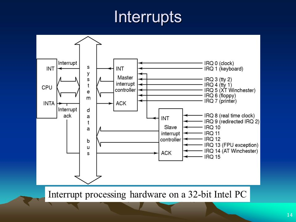 14 Interrupts Interrupt processing hardware on a 32-bit Intel PC