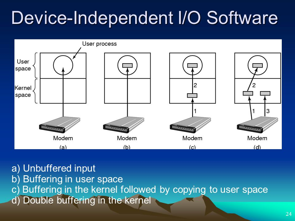 24 Device-Independent I/O Software a) Unbuffered input b) Buffering in user space c) Buffering in the kernel followed by copying to user space d) Doub
