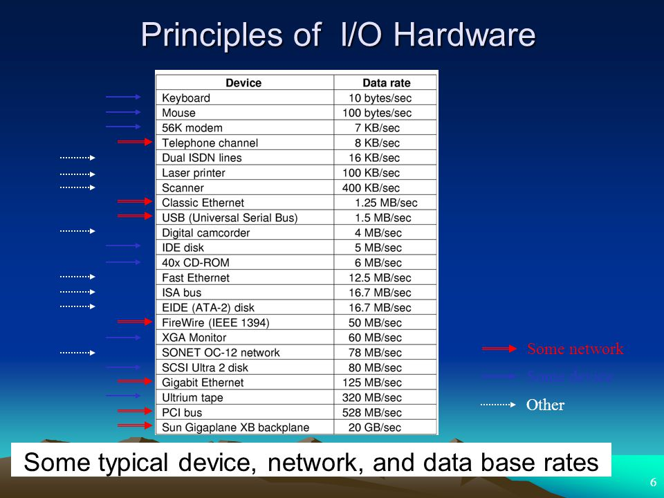 6 Principles of I/O Hardware Some typical device, network, and data base rates Some network Some device Other