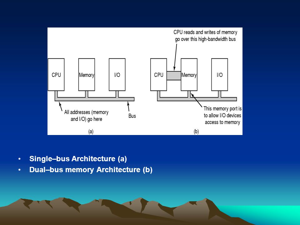 Single–bus Architecture (a) Dual–bus memory Architecture (b)