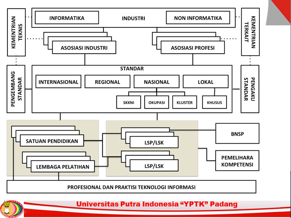 Memori Internal 2.