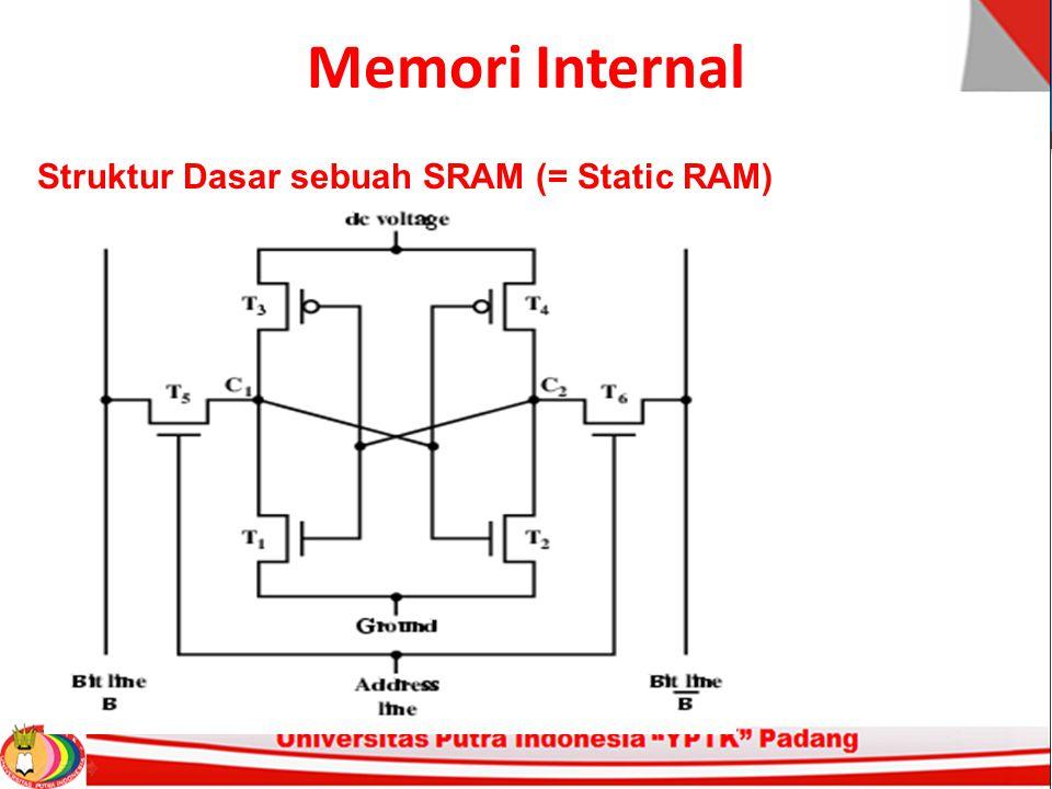 Memori Internal Struktur Dasar sebuah SRAM (= Static RAM)