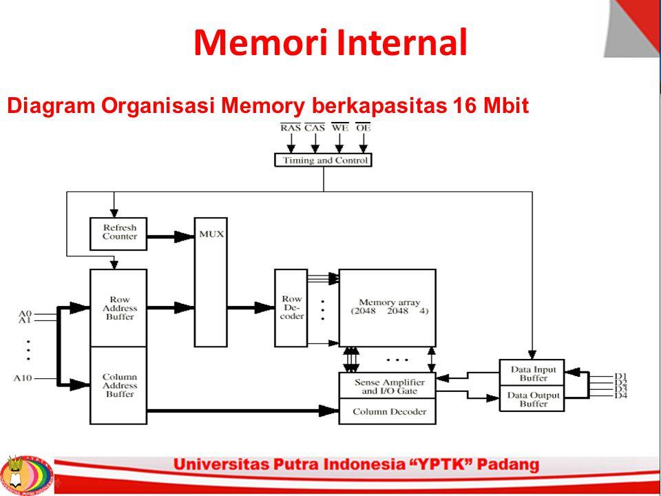 Memori Internal Diagram Organisasi Memory berkapasitas 16 Mbit