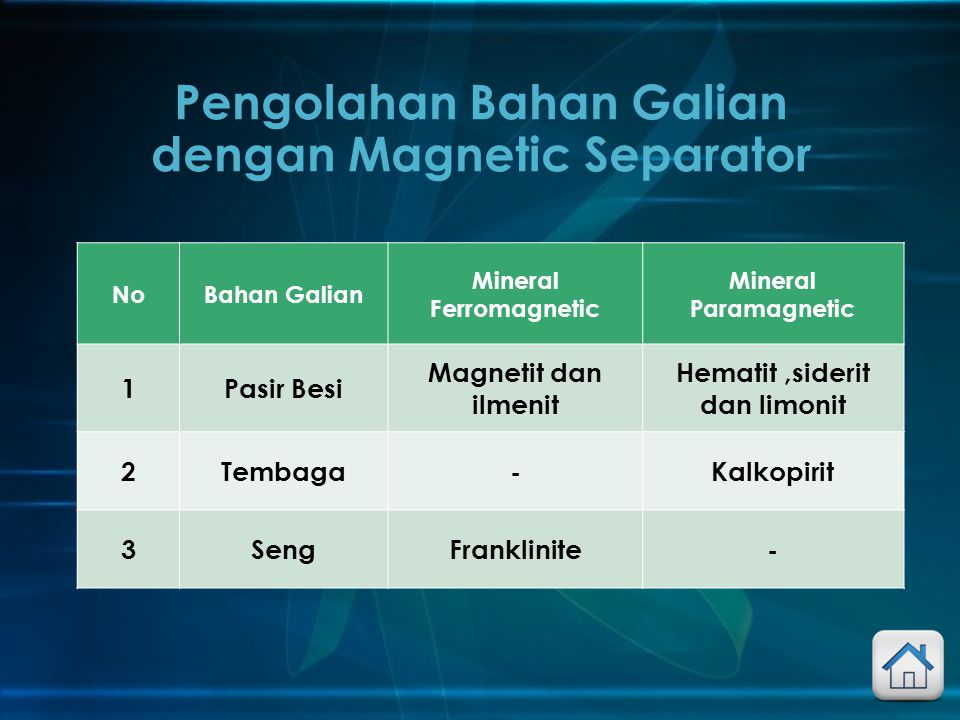 NoBahan Galian Mineral Ferromagnetic Mineral Paramagnetic 1Pasir Besi Magnetit dan ilmenit Hematit,siderit dan limonit 2Tembaga-Kalkopirit 3SengFrankl