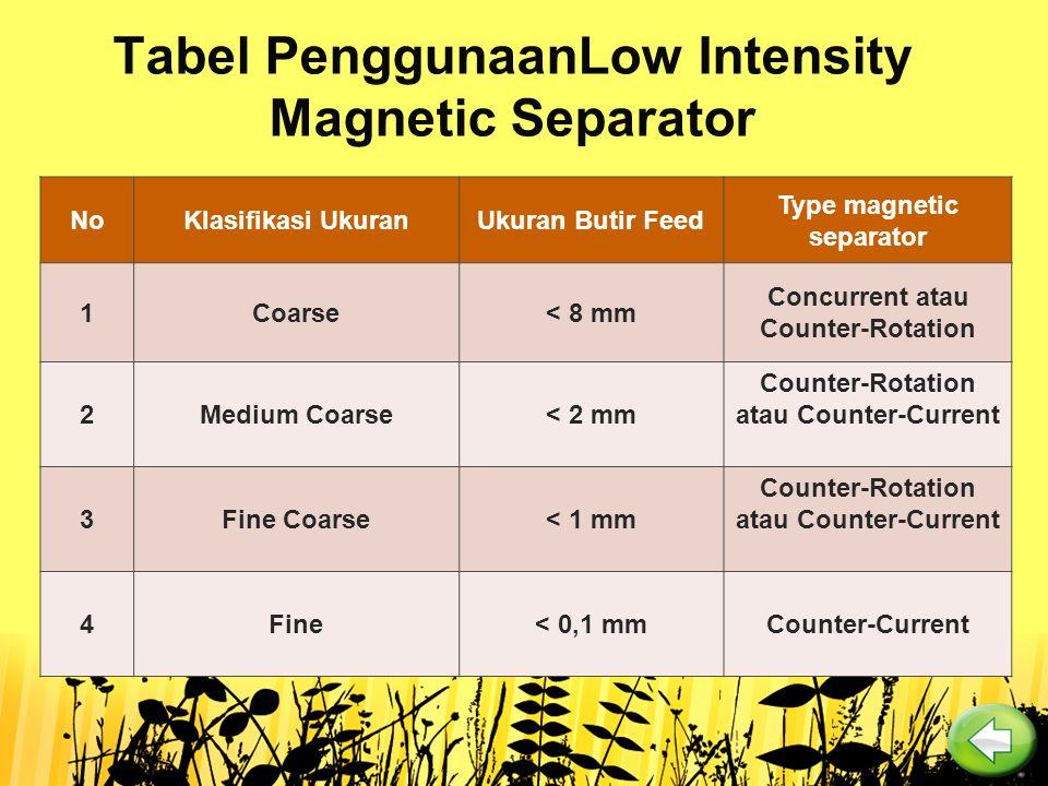 Tabel PenggunaanLow Intensity Magnetic Separator NoKlasifikasi UkuranUkuran Butir Feed Type magnetic separator 1Coarse< 8 mm Concurrent atau Counter-R