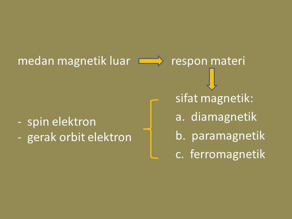 medan magnetik luar respon materi sifat magnetik: a. diamagnetik b. paramagnetik c. ferromagnetik - spin elektron - gerak orbit elektron