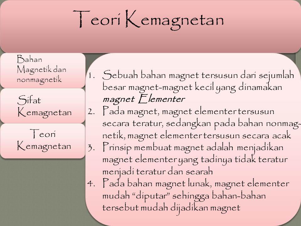 Bahan Magnetik dan nonmagnetik Sifat Kemagnetan Teori Kemagnetan Teori Kemagnetan 1.Sebuah bahan magnet tersusun dari sejumlah besar magnet-magnet kec