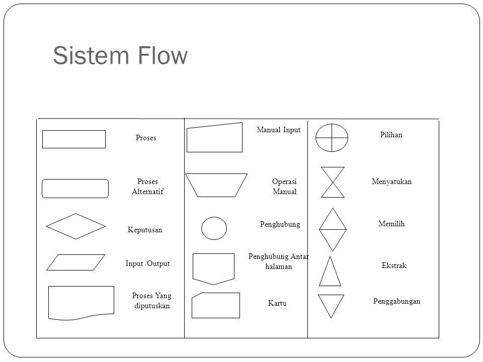 Sistem Flow Kartu Proses Alternatif Keputusan Input /Output Proses Yang diputuskan Manual Input Pilihan Operasi Manual Menyatukan Penghubung Memilih P