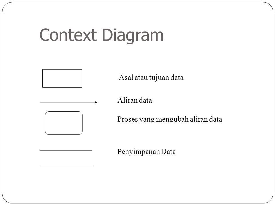 Proses yang mengubah aliran data Asal atau tujuan data Aliran data Penyimpanan Data Context Diagram